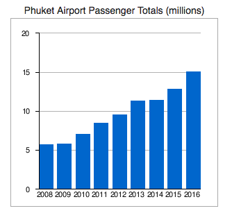 phuket airport passenger totals millions