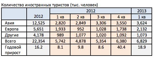 Рынок недвижимости Пхукета - 1й квартал 2013 - 2