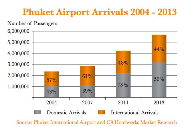 phuket airport passengers number