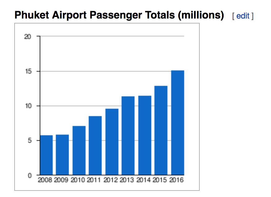 Phuket Airport Capacity