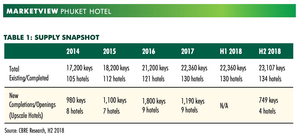 hotel development in phuket